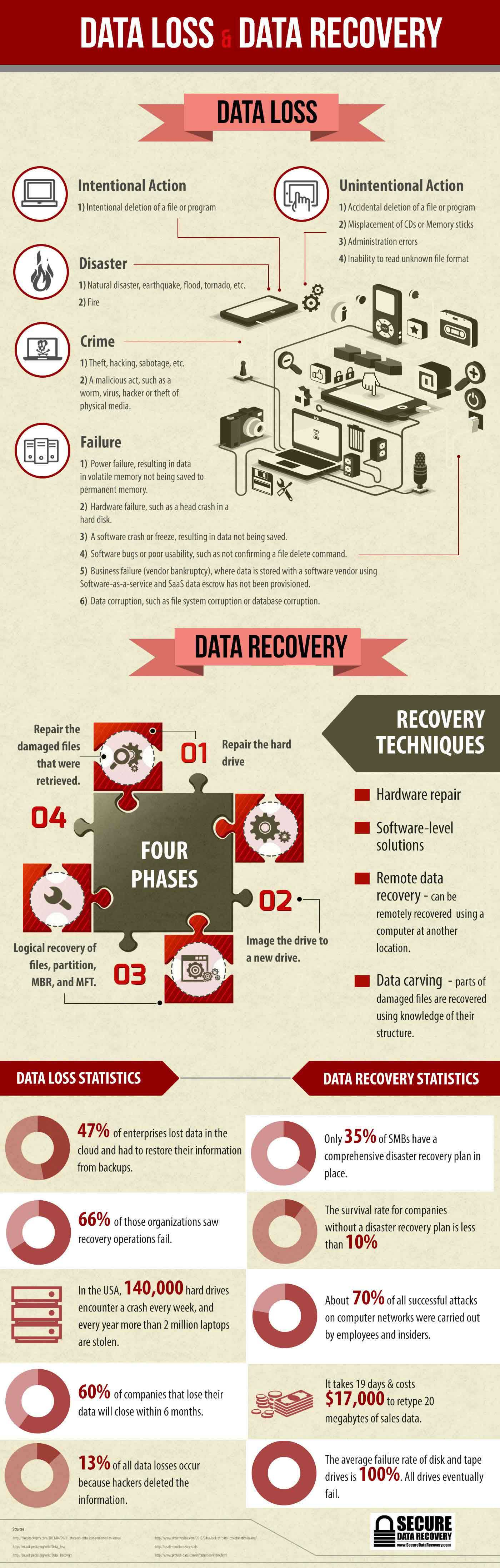 Data Loss and Recovery
