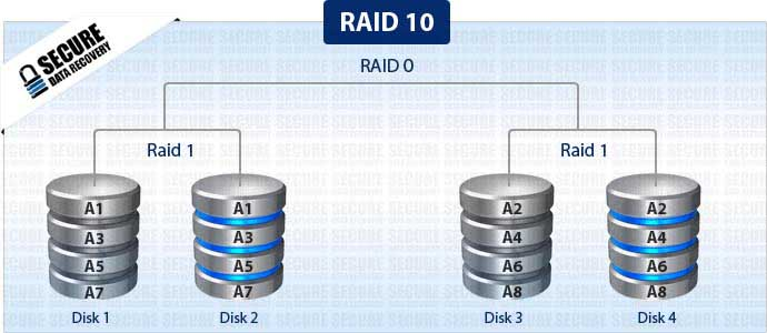 Raid 10 Data Recovery Secure Data Recovery Services