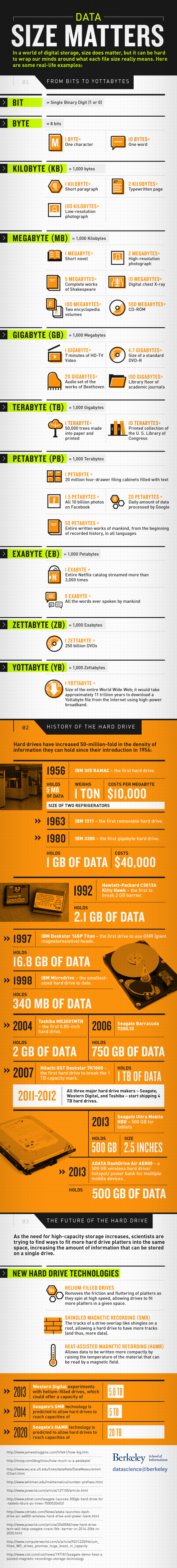 History-Of-Hard-Drive-Infographic