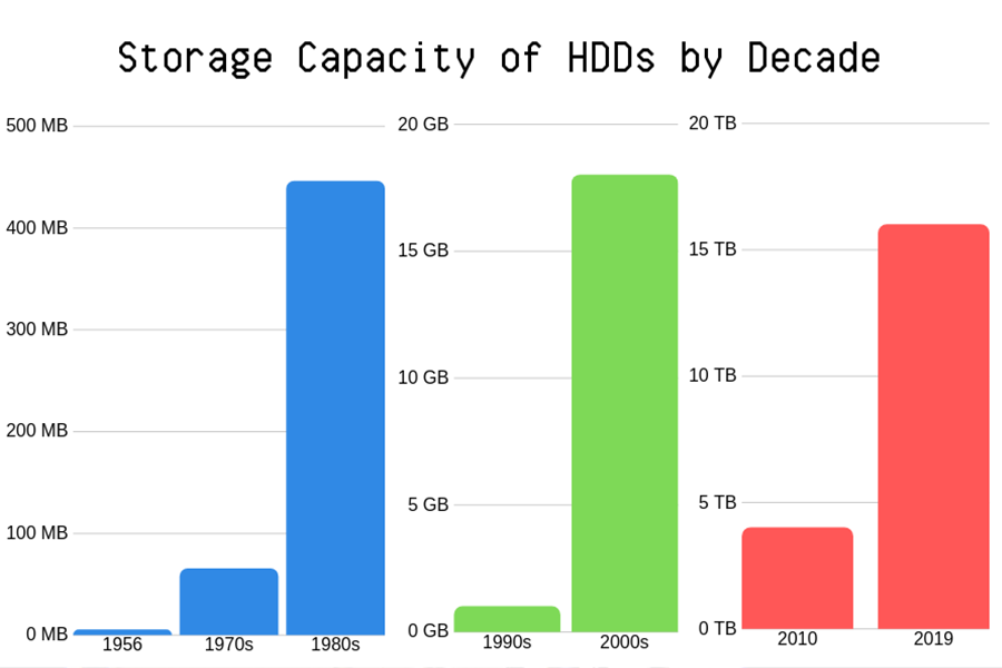 HDD-storage-increase