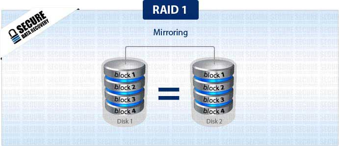 RAID 1 Data Recovery - Secure Data Recovery Services