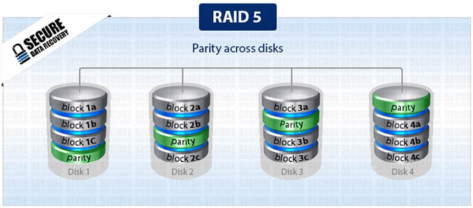 Raid 5 Data Recovery  Secure Data Recovery Services. Pros And Cons Of Being A Massage Therapist. Life Insurance For College Students. Newton Ma Houses For Sale Go Auto Baton Rouge. National Association For School Psychologists. Schools That Offer Associate Degree In Nursing. Vanderbilt Mba Ranking Commercial Print Shops. College Life Experience Essay. Security Camera Systems For Business