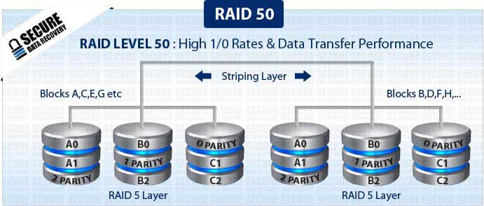 Raid 50 Data Recovery  Secure Data Recovery Services. Chances Of Getting Pregnant At 42. Delta Airlines American Express Credit Card. New Brunswick Theological Seminary. Roof Surface Area Calculator Dial Up Noise. Methods Of Hiv Transmission C3 C4 Disc Bulge. In Vehicle Monitoring System. Online Administration Course. Best Phone Video Camera Phoenix Bios Recovery