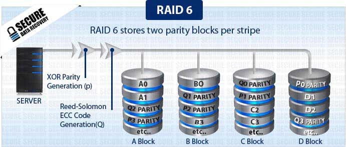 raid 6 data recovery secure data recovery services. Black Bedroom Furniture Sets. Home Design Ideas